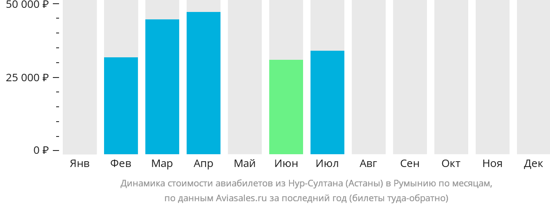 Динамика стоимости авиабилетов из Нур-Султана (Астаны) в Румынию по месяцам