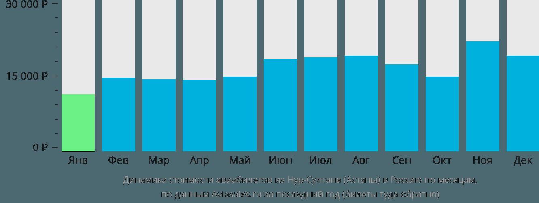 Динамика стоимости авиабилетов из Нур-Султана (Астаны) в Россию по месяцам