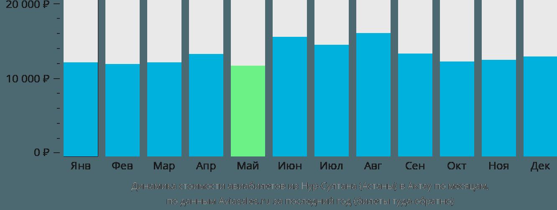 Динамика стоимости авиабилетов из Нур-Султана (Астаны) в Актау по месяцам