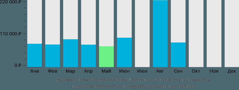 Динамика стоимости авиабилетов из Астаны в Сиэтл по месяцам