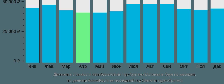 Динамика стоимости авиабилетов из Нур-Султана (Астаны) в Сеул по месяцам