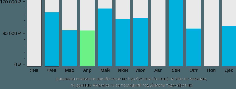 Динамика стоимости авиабилетов из Астаны на Маэ по месяцам