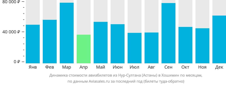 Динамика стоимости авиабилетов из Астаны в Хошимин по месяцам