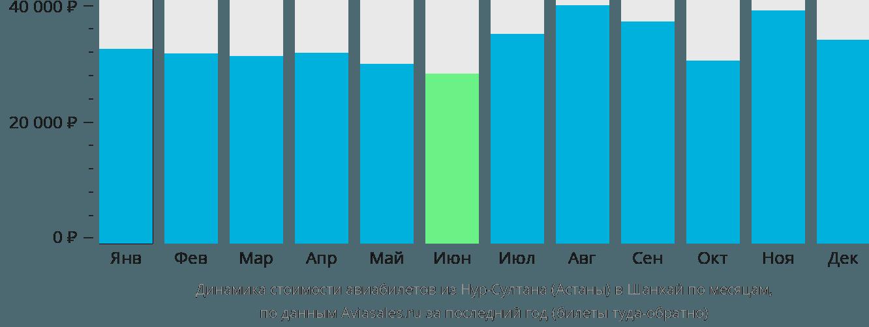Динамика стоимости авиабилетов из Астаны в Шанхай по месяцам