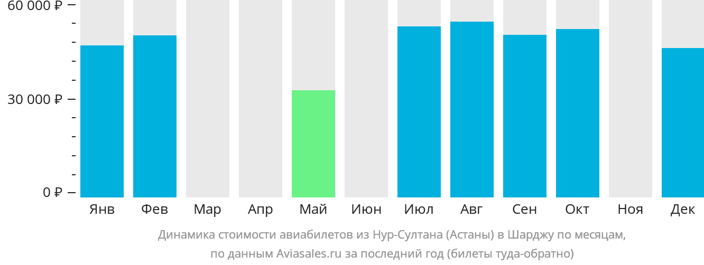 Динамика стоимости авиабилетов из Нур-Султана (Астаны) в Шарджу по месяцам