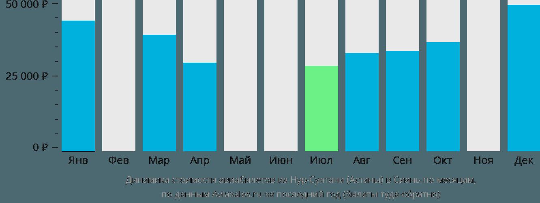 Динамика стоимости авиабилетов из Астаны в Сиань по месяцам