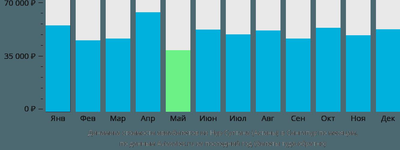 Динамика стоимости авиабилетов из Астаны в Сингапур по месяцам