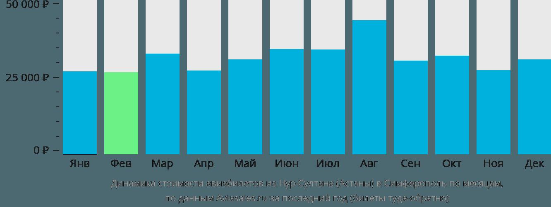 Динамика стоимости авиабилетов из Нур-Султана (Астаны) в Симферополь по месяцам