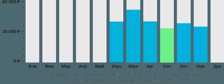 Динамика стоимости авиабилетов из Астаны в Салоники по месяцам