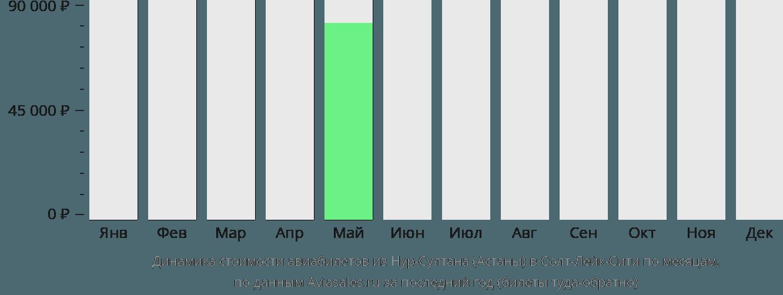 Динамика стоимости авиабилетов из Нур-Султана (Астаны) в Солт-Лейк-Сити по месяцам