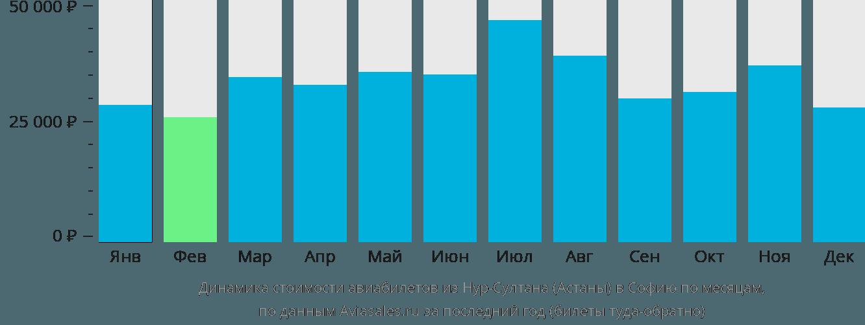 Динамика стоимости авиабилетов из Астаны в Софию по месяцам