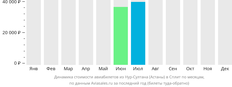 Динамика стоимости авиабилетов из Астаны в Сплит по месяцам