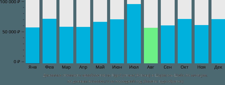 Динамика стоимости авиабилетов из Нур-Султана (Астаны) в Шарм-эль-Шейх по месяцам