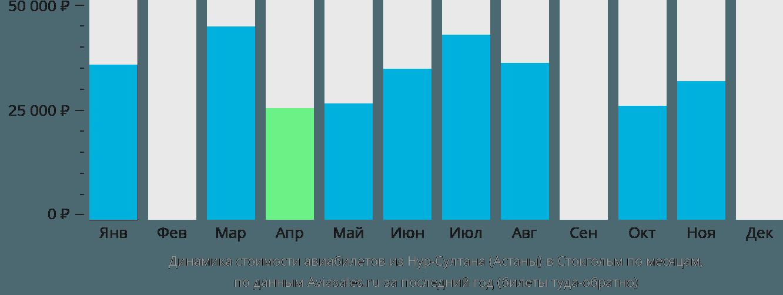 Динамика стоимости авиабилетов из Астаны в Стокгольм по месяцам