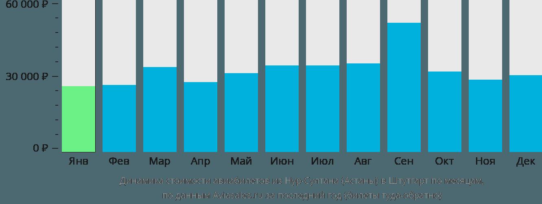 Динамика стоимости авиабилетов из Нур-Султана (Астаны) в Штутгарт по месяцам