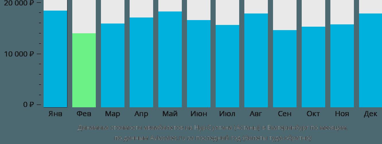Динамика стоимости авиабилетов из Астаны в Екатеринбург по месяцам