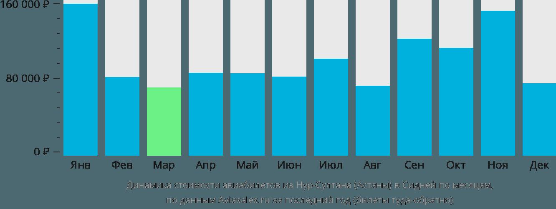 Динамика стоимости авиабилетов из Нур-Султана (Астаны) в Сидней по месяцам