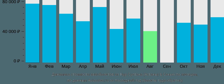 Динамика стоимости авиабилетов из Астаны в Санью по месяцам