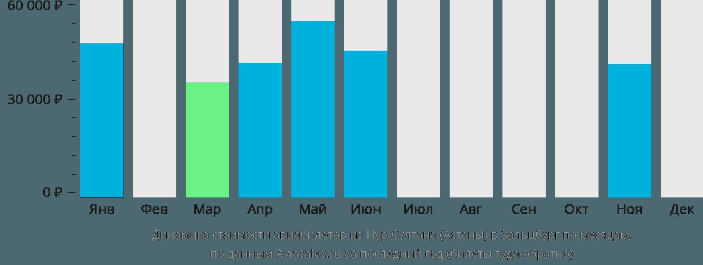 Динамика стоимости авиабилетов из Нур-Султана (Астаны) в Зальцбург по месяцам