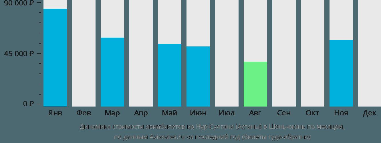 Динамика стоимости авиабилетов из Астаны в Шэньчжэнь по месяцам
