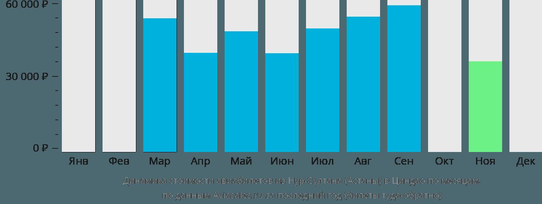 Динамика стоимости авиабилетов из Астаны в Циндао по месяцам