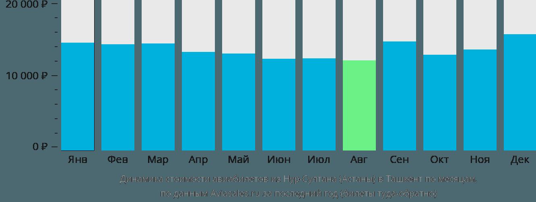 Динамика стоимости авиабилетов из Астаны в Ташкент по месяцам