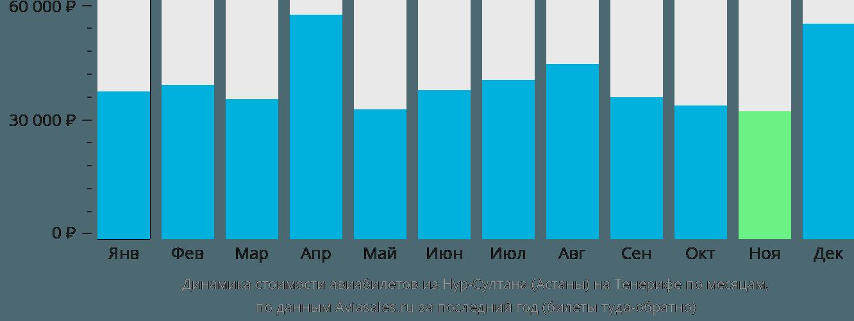 Динамика стоимости авиабилетов из Астаны на Тенерифе по месяцам