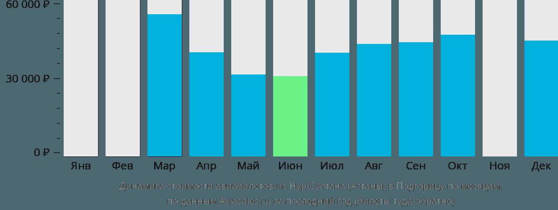 Динамика стоимости авиабилетов из Нур-Султана (Астаны) в Подгорицу по месяцам
