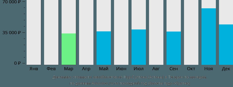 Динамика стоимости авиабилетов из Астаны в Тегеран по месяцам