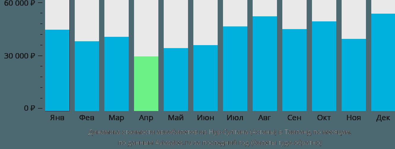 Динамика стоимости авиабилетов из Нур-Султана (Астаны) в Таиланд по месяцам