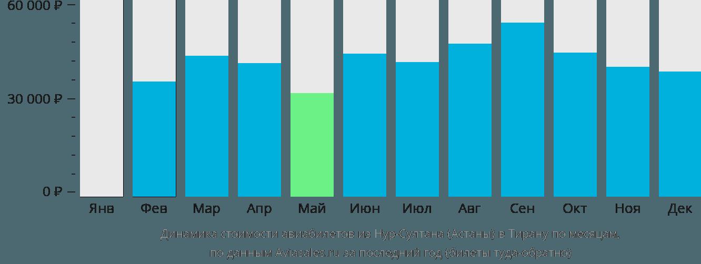 Динамика стоимости авиабилетов из Астаны в Тирану по месяцам
