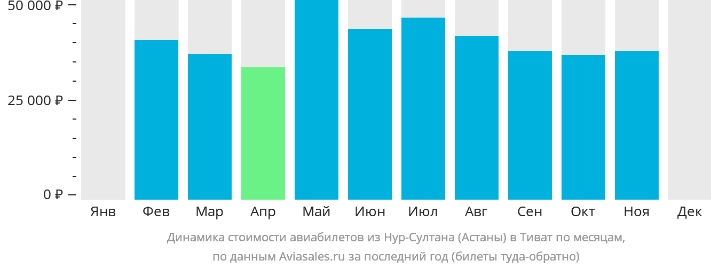 Динамика стоимости авиабилетов из Астаны в Тиват по месяцам