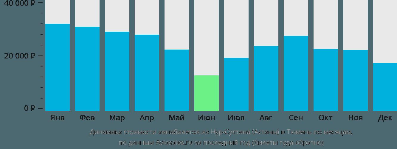 Динамика стоимости авиабилетов из Астаны в Тюмень по месяцам