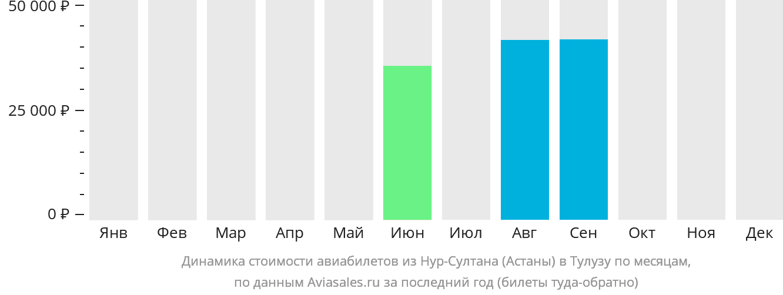 Динамика стоимости авиабилетов из Астаны в Тулузу по месяцам