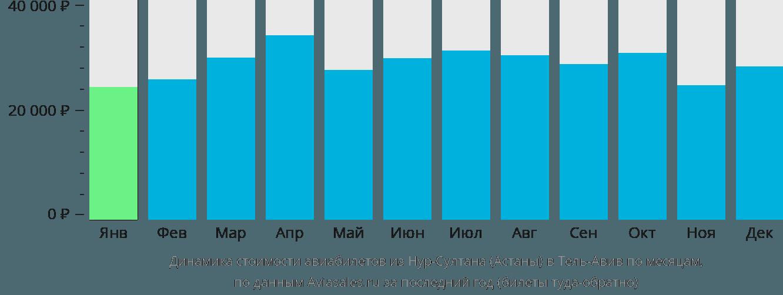 Динамика стоимости авиабилетов из Астаны в Тель-Авив по месяцам