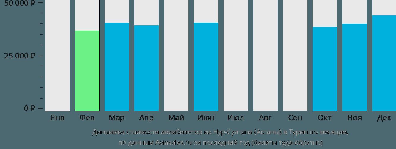Динамика стоимости авиабилетов из Нур-Султана (Астаны) в Турин по месяцам