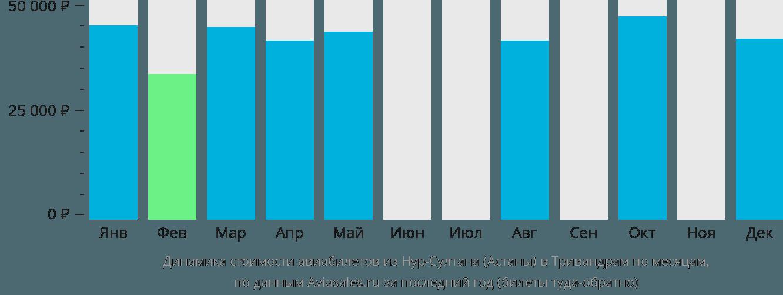 Динамика стоимости авиабилетов из Астаны в Тривандрам по месяцам