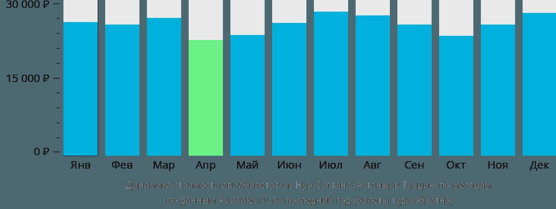 Динамика стоимости авиабилетов из Нур-Султана (Астаны) в Турцию по месяцам