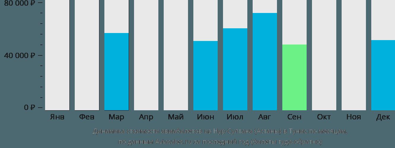 Динамика стоимости авиабилетов из Нур-Султана (Астаны) в Тунис по месяцам