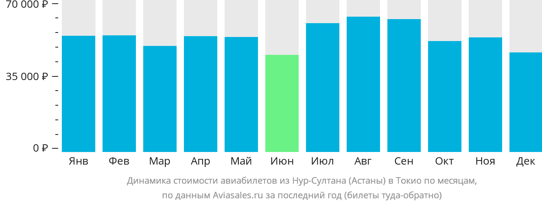 Динамика стоимости авиабилетов из Астаны в Токио по месяцам