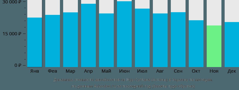 Динамика стоимости авиабилетов из Нур-Султана (Астаны) в Украину по месяцам