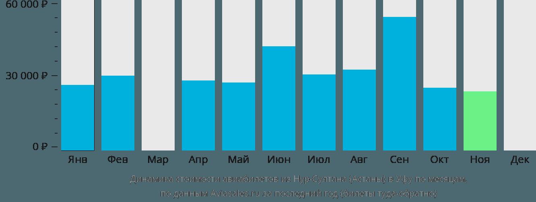 Динамика стоимости авиабилетов из Астаны в Уфу по месяцам