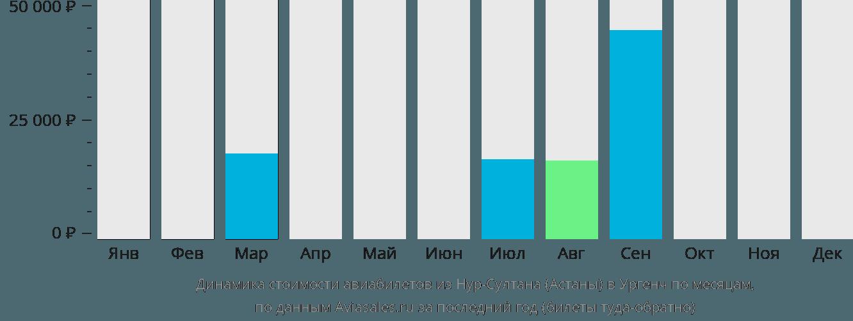 Динамика стоимости авиабилетов из Нур-Султана (Астаны) в Ургенч по месяцам