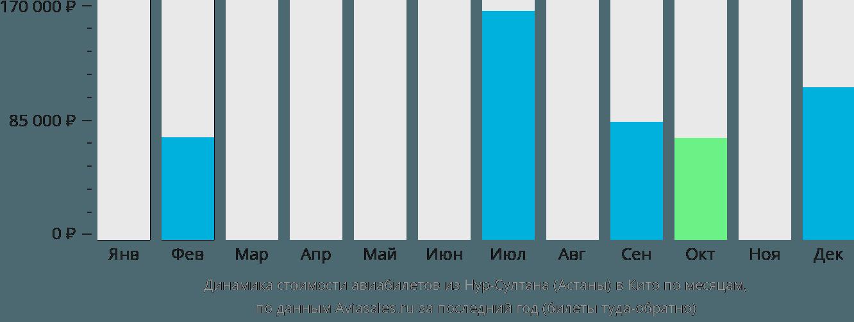 Динамика стоимости авиабилетов из Астаны в Кито по месяцам