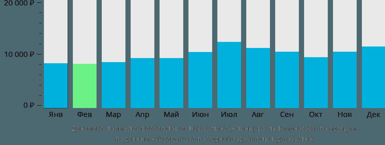 Динамика стоимости авиабилетов из Нур-Султана (Астаны) в Усть-Каменогорск по месяцам