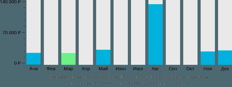 Динамика стоимости авиабилетов из Астаны в Ульяновск по месяцам