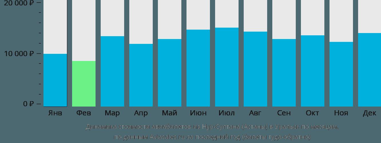 Динамика стоимости авиабилетов из Нур-Султана (Астаны) в Уральск по месяцам