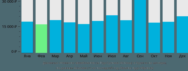 Динамика стоимости авиабилетов из Нур-Султана (Астаны) в Урумчи по месяцам
