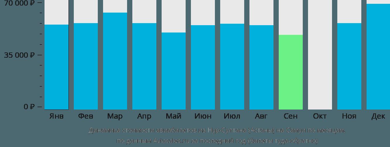 Динамика стоимости авиабилетов из Нур-Султана (Астаны) на Самуи по месяцам