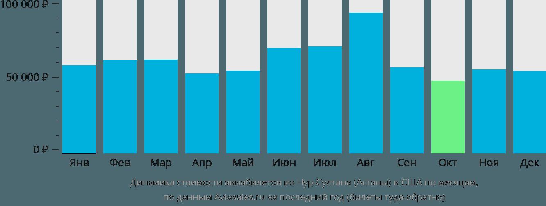Динамика стоимости авиабилетов из Нур-Султана (Астаны) в США по месяцам
